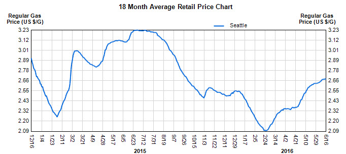 Gas Prices Seattle >> Moving To Seattle Get Literally Everything You Need Here