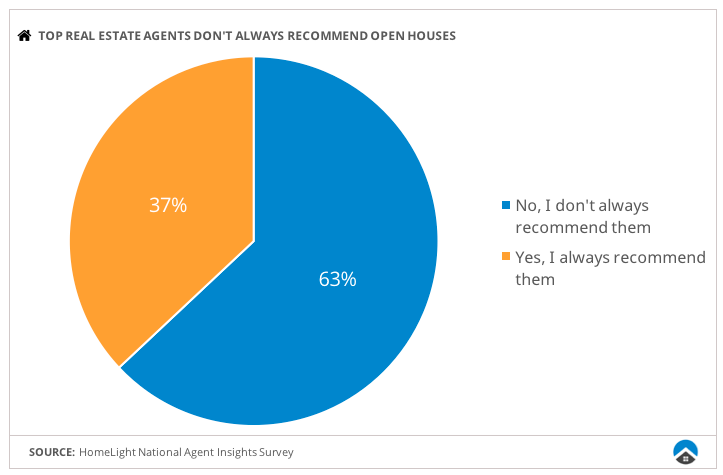 63% of top real estate agents don't always recommend open houses