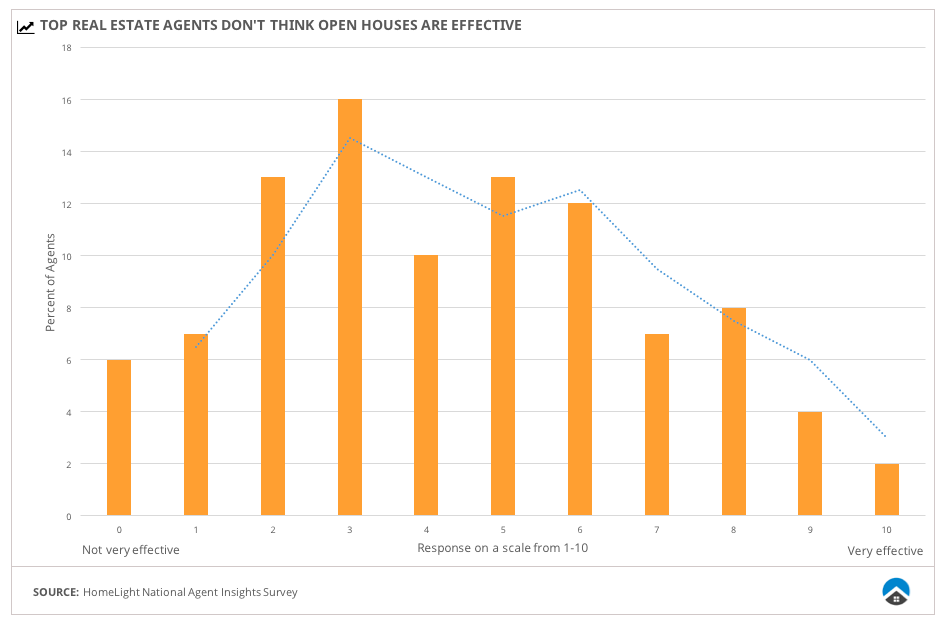 Top real estate agents do not think open houses are very effective