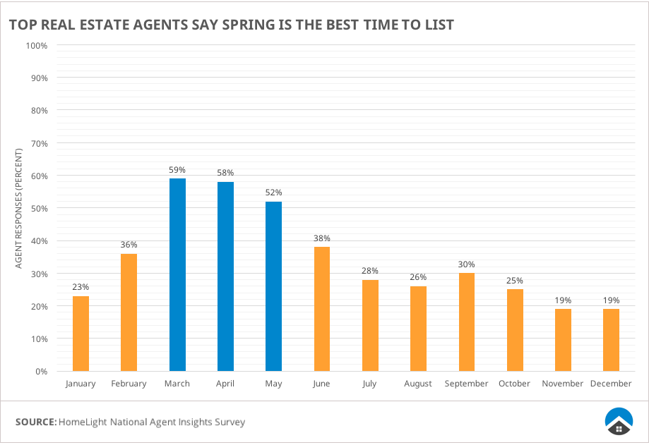 Top real estate agents say Spring is the best time to list a house