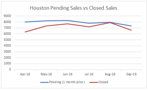 Pending sales in Houston