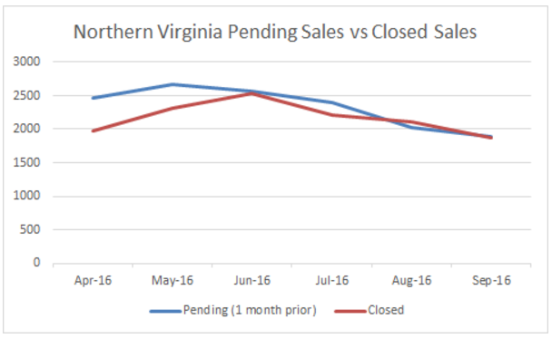Pending sales in Northern Virginia