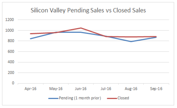 Pending sales in Silicon Valley
