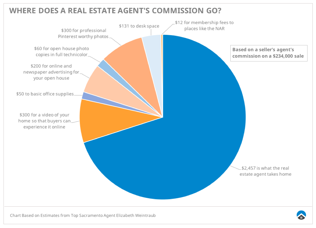 Where do realtor fees go?