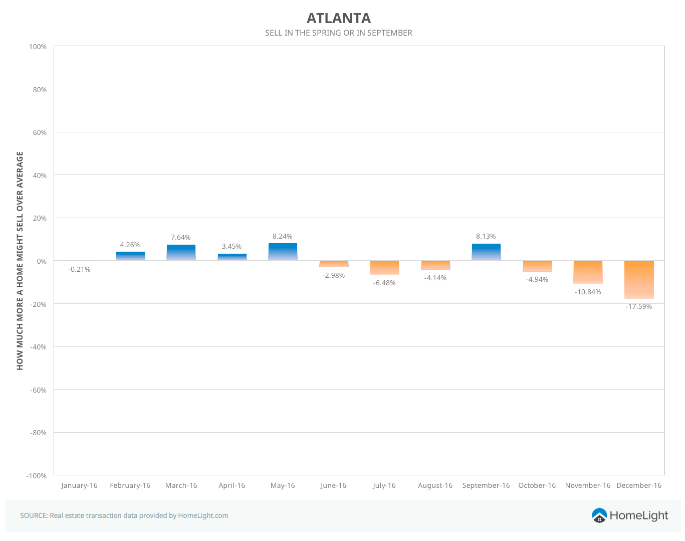 The best time to sell a house in Atlanta