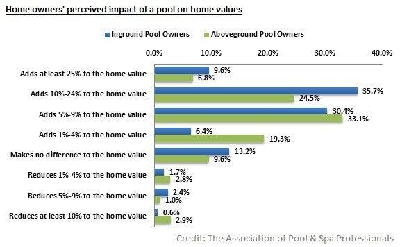 Backyard curb appeal: pools