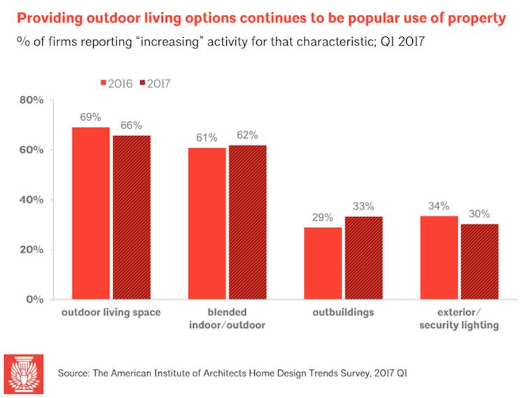Backyard curb appeal stats