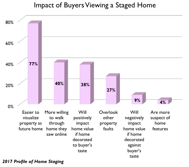 Diy home staging tips: impact of buyers viewing a staged home