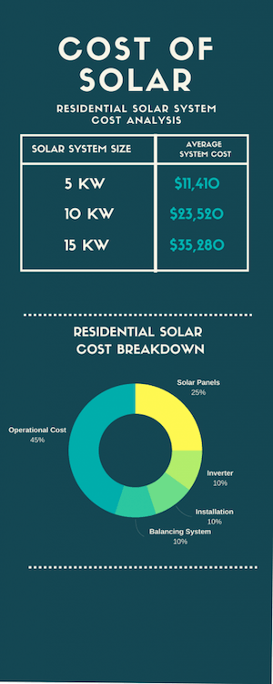 Green home improvements: solar cost