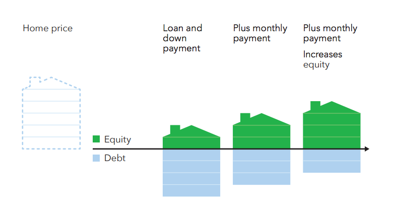 With a traditional mortgage, your loan balance gets paid down over time. This chart helps explain.