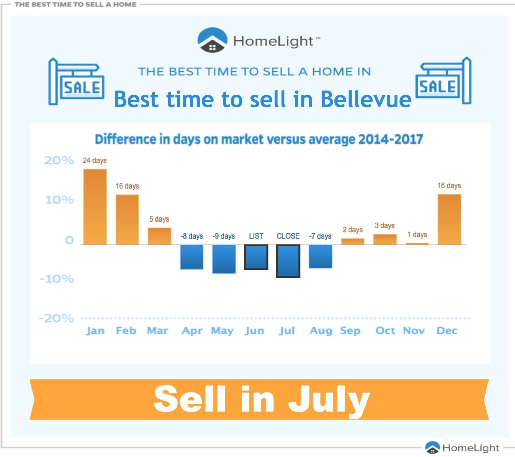 Best time to sell in Bellevue
