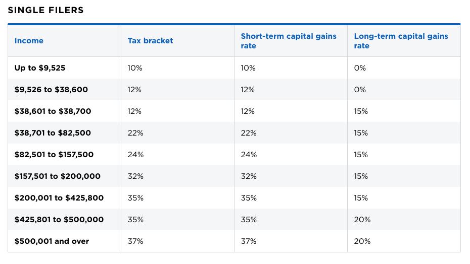 capital gains tax rates breakdown for taxes on selling a house
