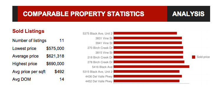 comparable property analysis