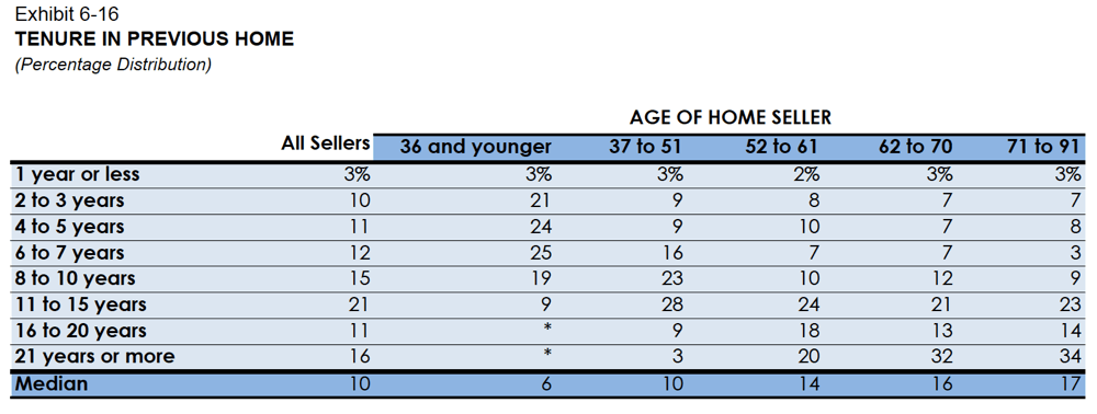 generational trends homeowners