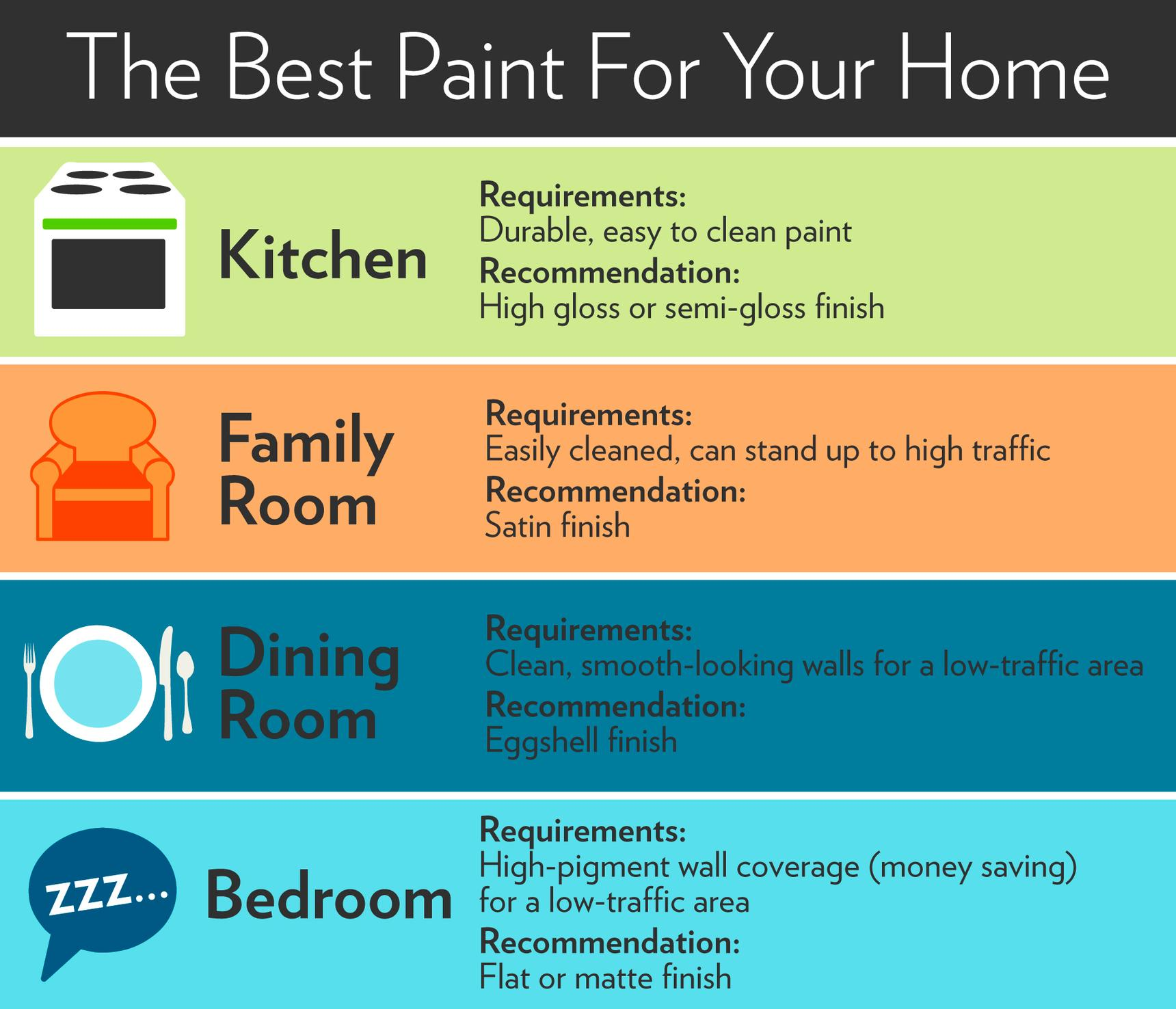 house painting infographic
