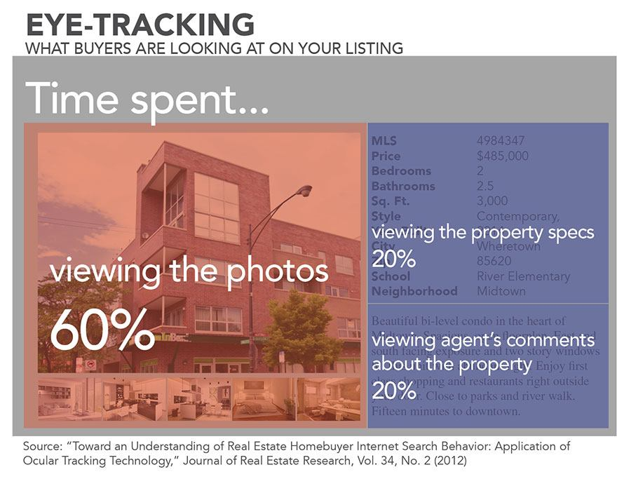 real estate listings inforgraphic