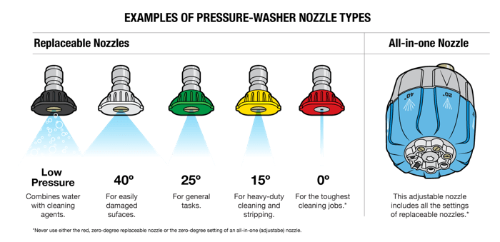 types of pressure washer nozzles