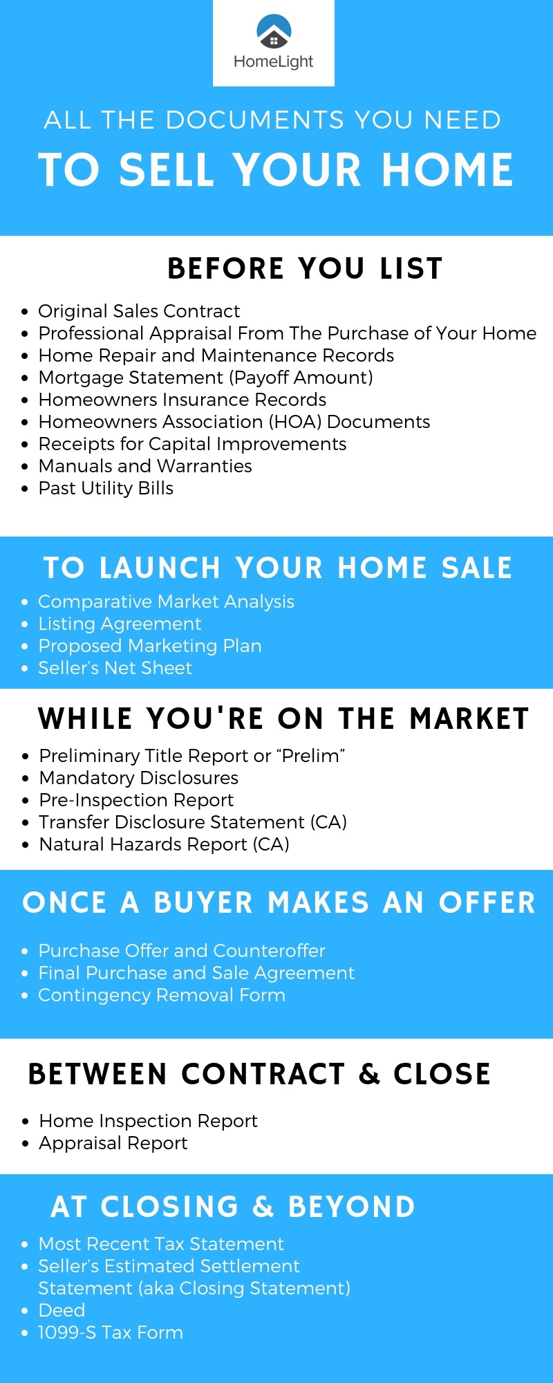 complete list of all the documents needed to sell a house