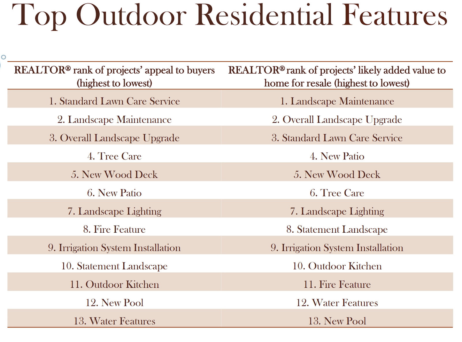 top outdoor residential features budget curb appeal
