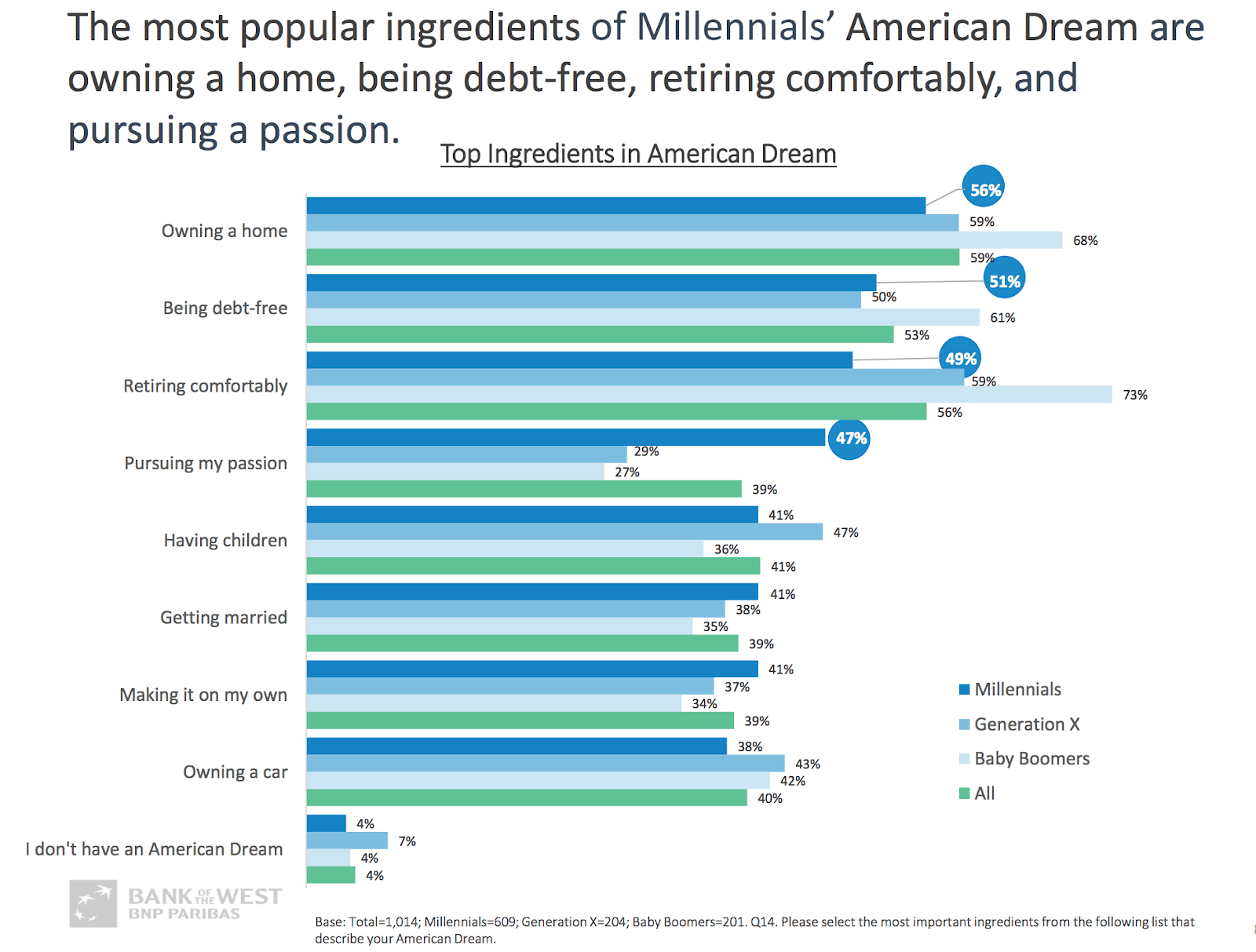 An infographic showing millennial trends in the American Dream.