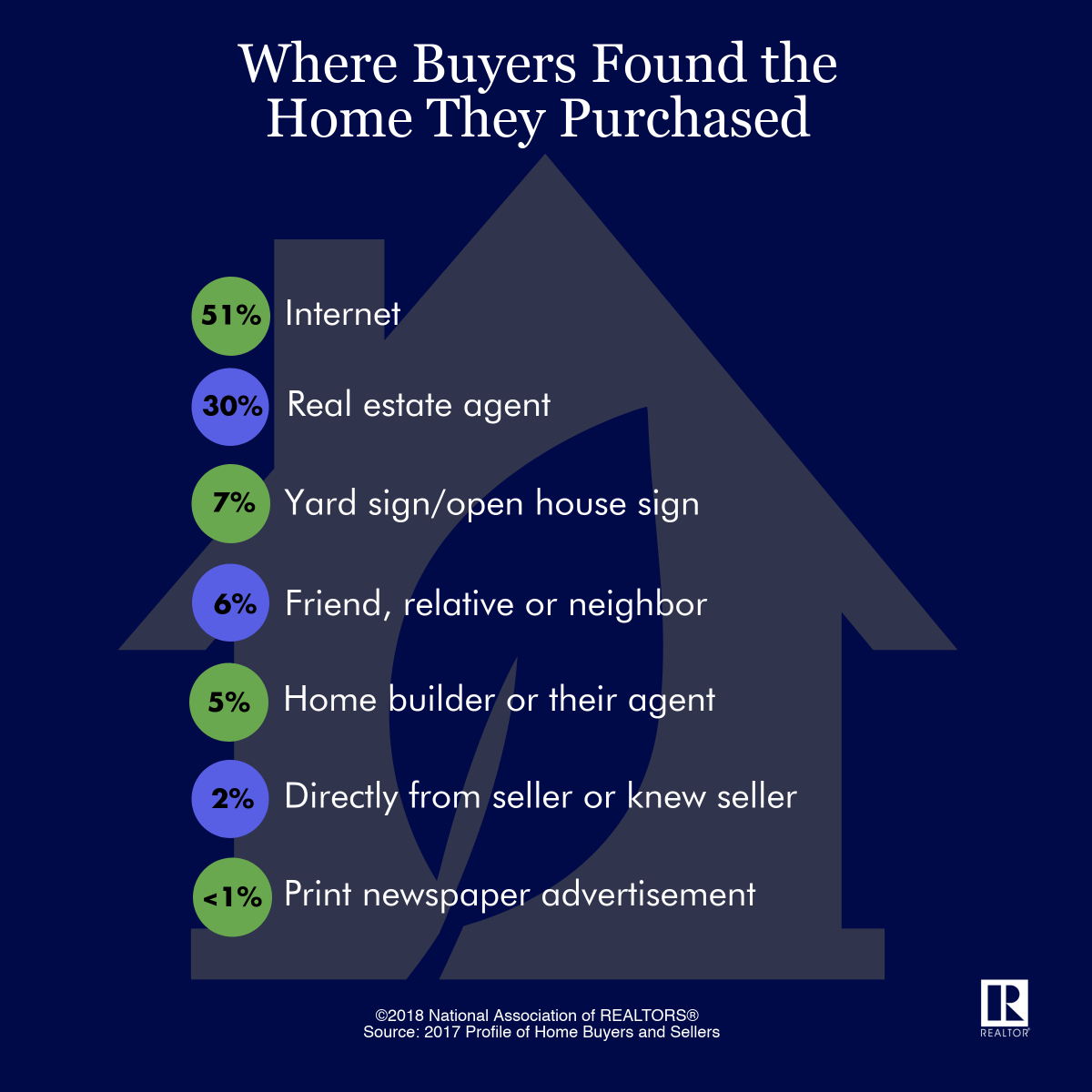An infographic of where buyers found the home they purchased.