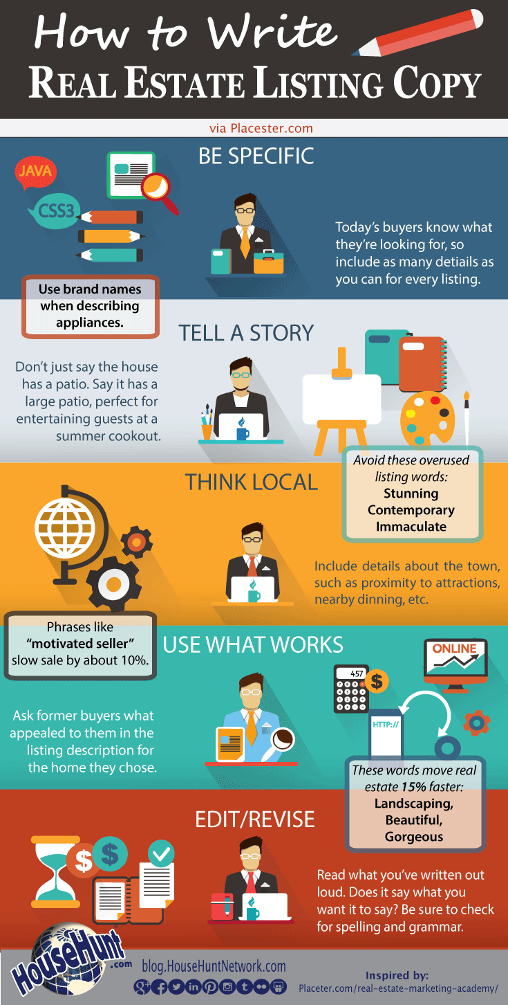 An infographic describing how to write real estate listing description copy.