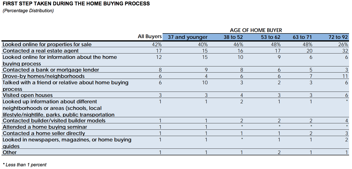 A chart showing generational trends in the buying process.