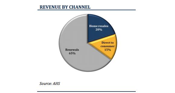 A pie chart of a home warranty sales breakdown.