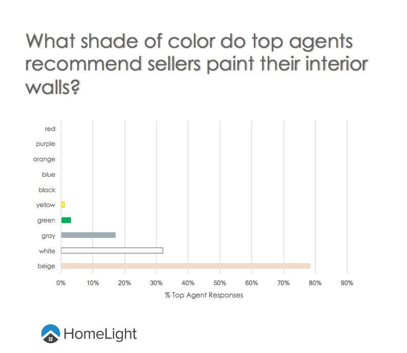 home-staging-paint-colors