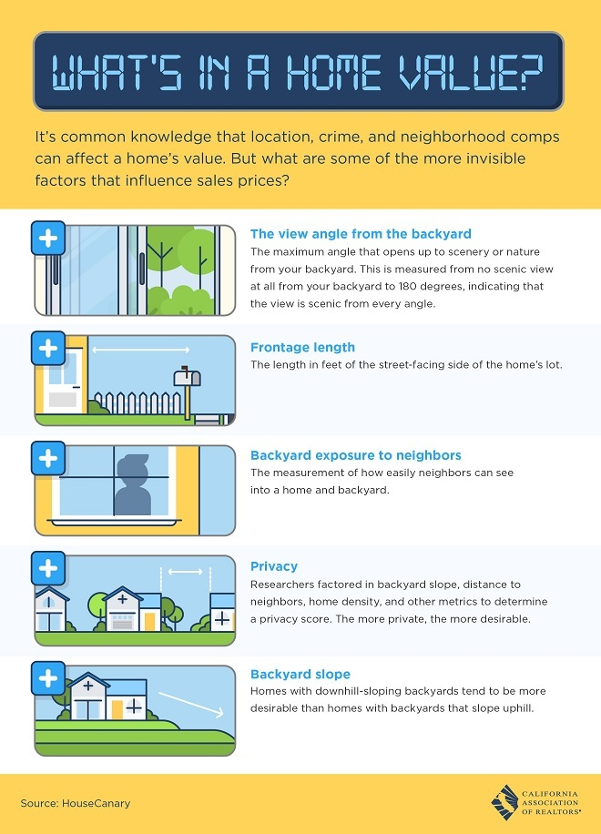 An infographic showing where home value lies.