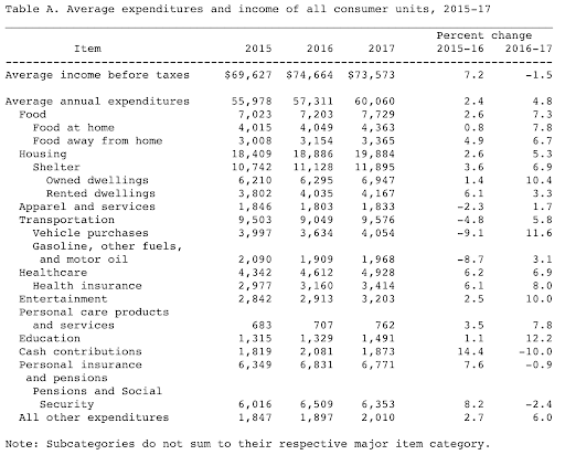 Average expenditures in
