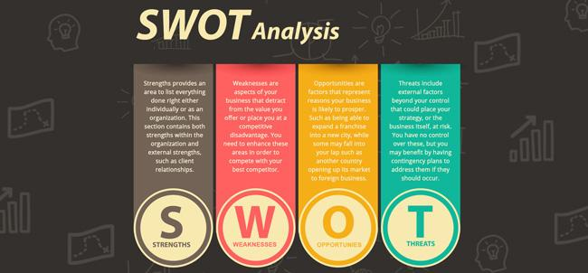 Infographic on SWOT analysis when it comes to marketing real estate.