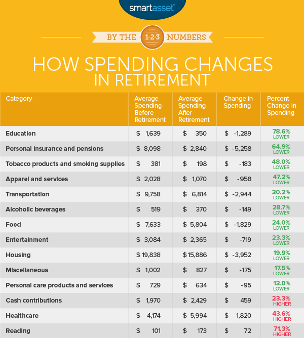 Infographic showing how spending changes in retirement.
