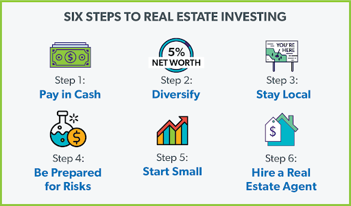 An infographic that shows the six steps to real estate investing.