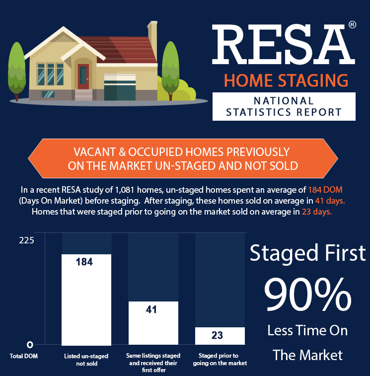 Inforgraphic showing the benefits of home staging in sale of home.