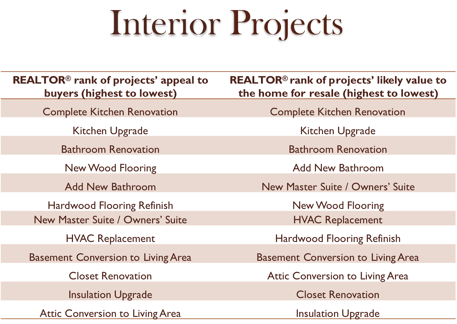 Infographic explaining recommended interior projects to help sell your house.