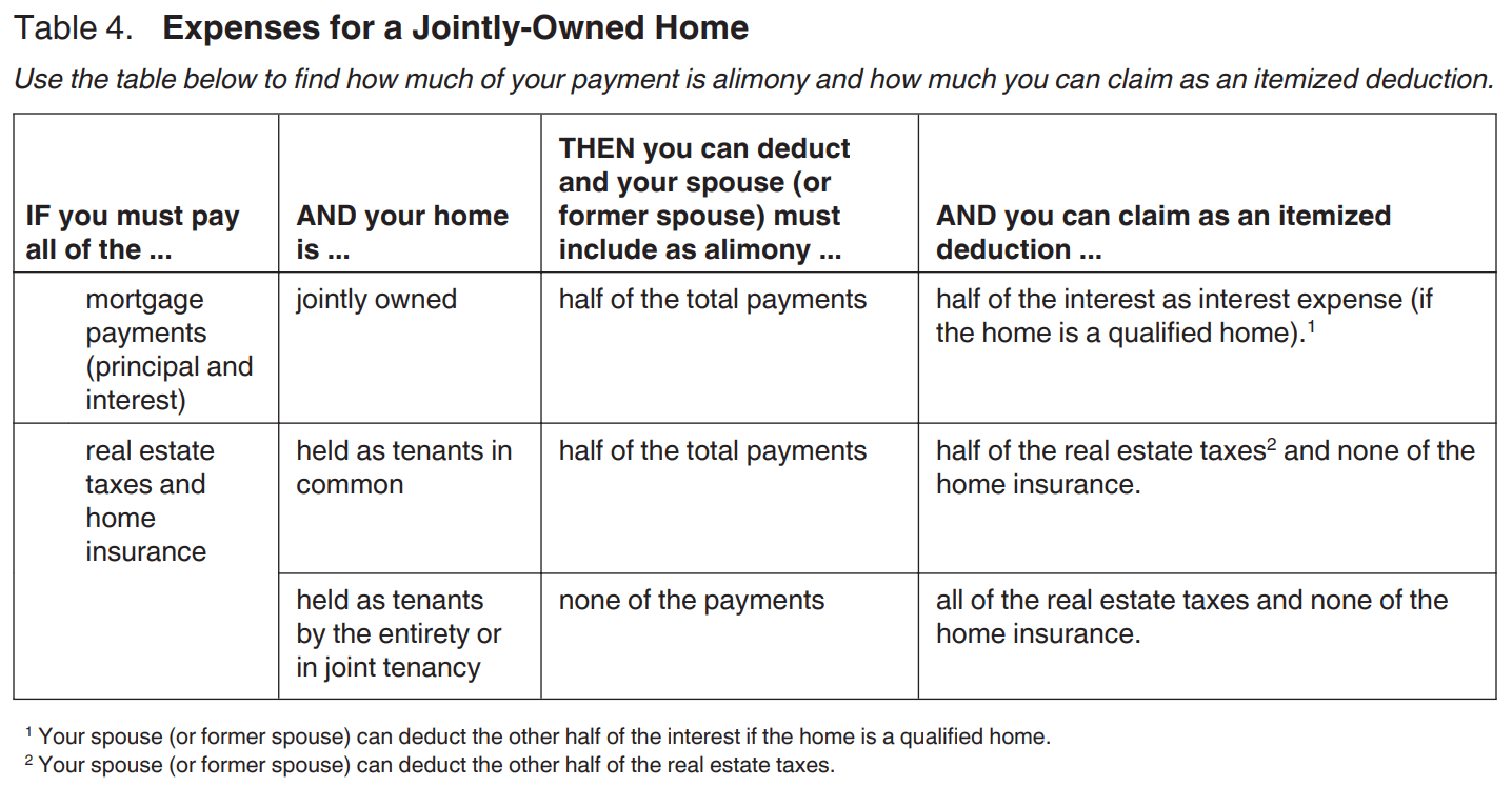 IRS chart showing expenses for a jointly owned home