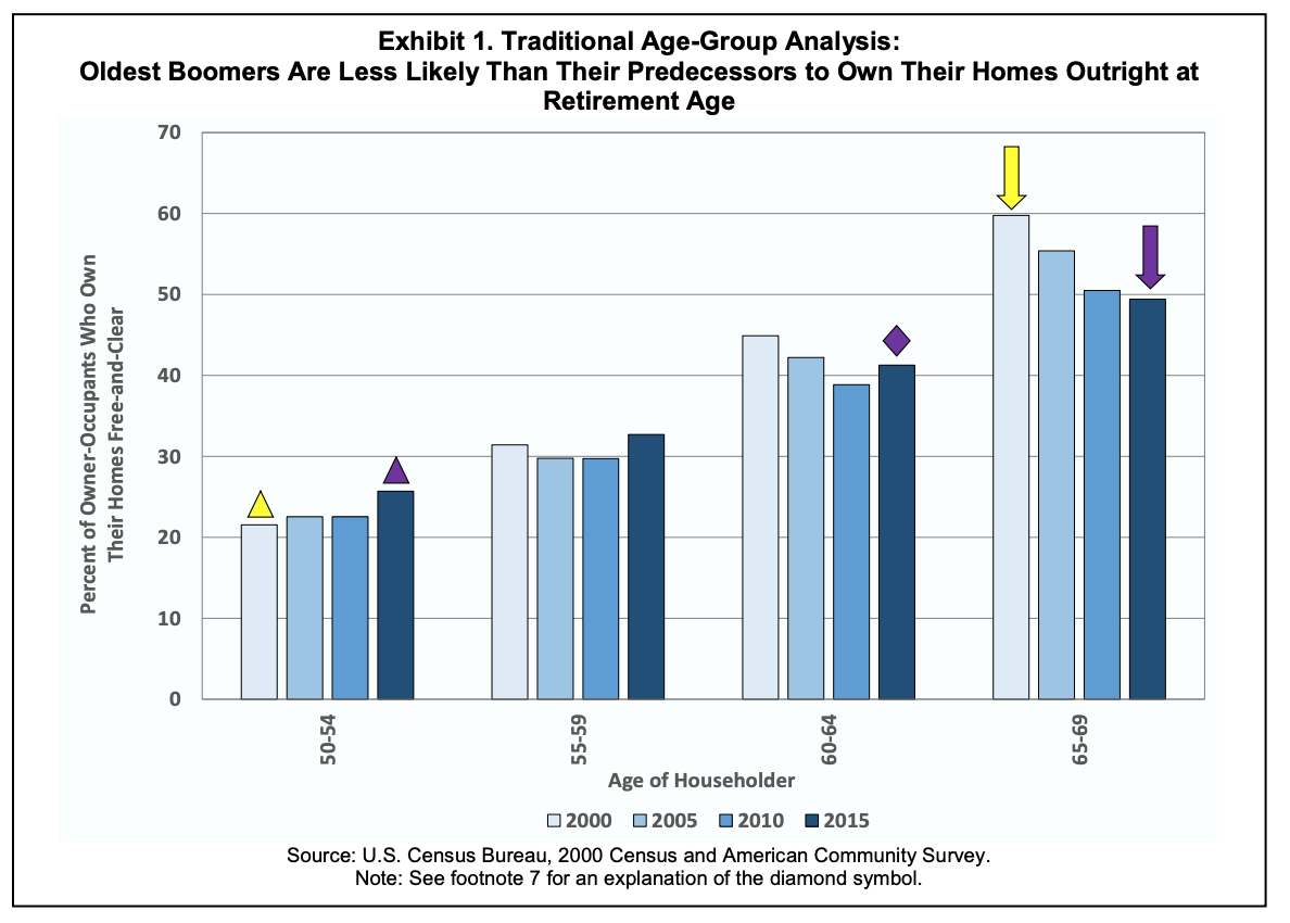 chart showing that Boomers are less likely to own house outright in retirement age