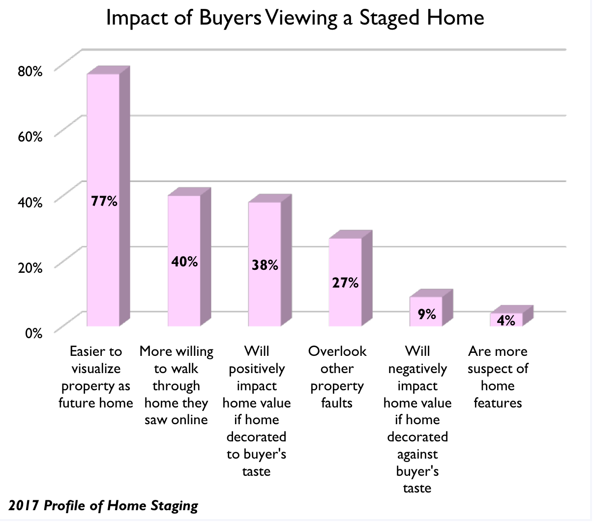 Chart showing impact of buyers viewing staging in home.