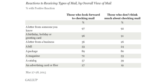 Chart showing positive reaction statistics to receiving different types of mail.