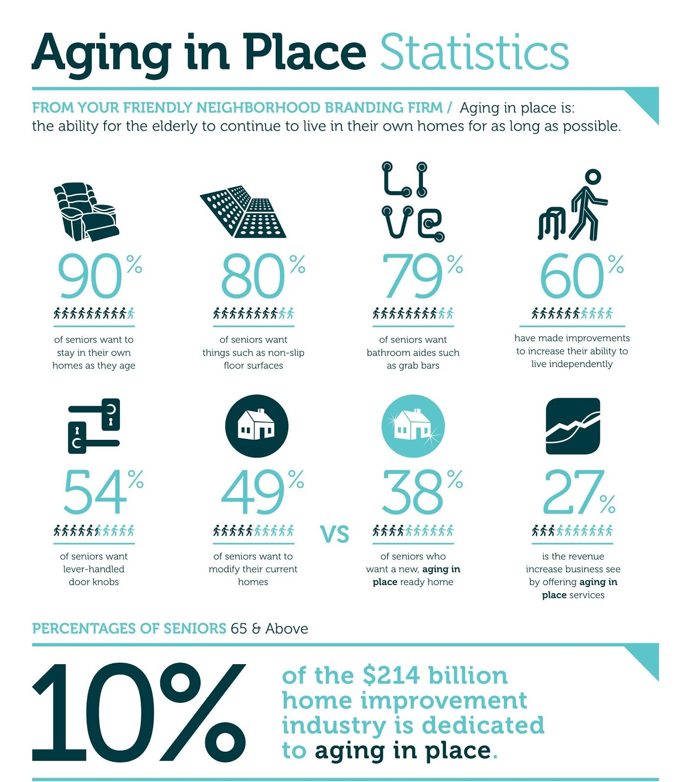 An infographic showing statistics of aging in place.