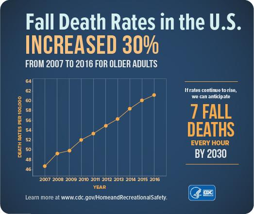An infographic showing how fall death rates are rising in retirement.