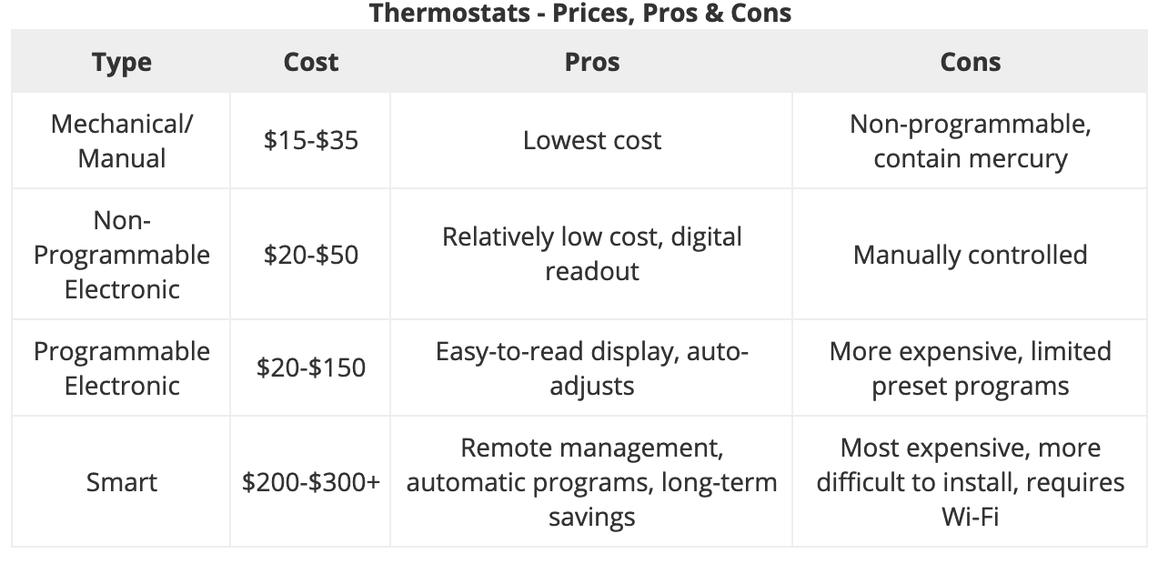 A chart showing thermostat prices.