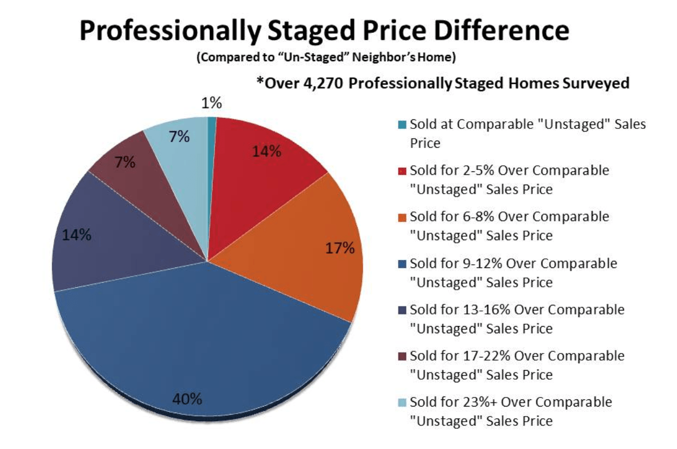 An infographic showing the benefit of professionally staged houses.