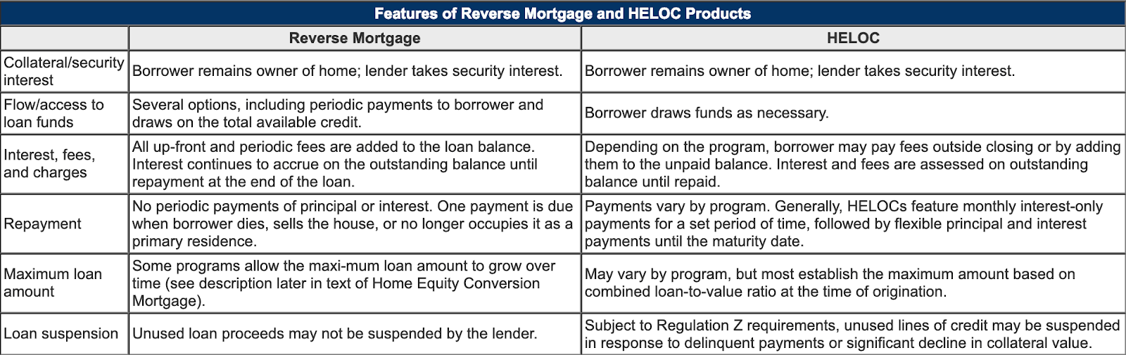 A chart showing features of reverse mortgages.