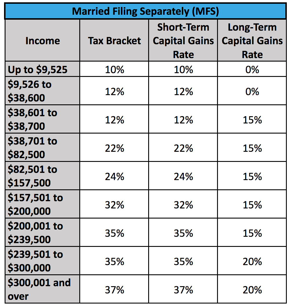 A chart showing capital gains tax brackets for a married couple filing separately.