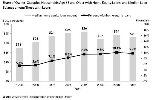 A graph showing how many owner-occupied households tapped into their home equity.