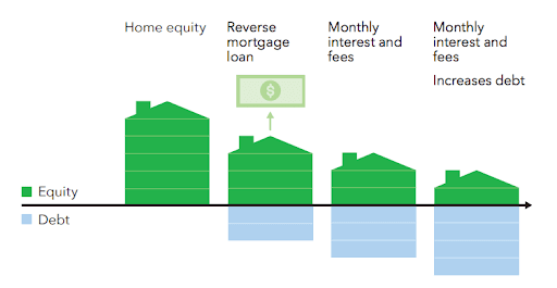 An infographic explaining reverse mortgage.