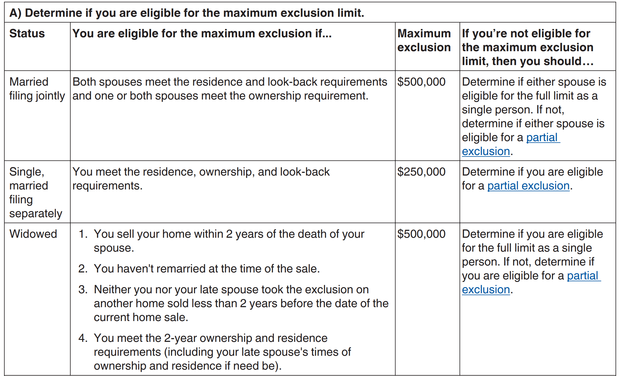 A chart explaining the capital gains tax as it relates to selling a house to a family member.