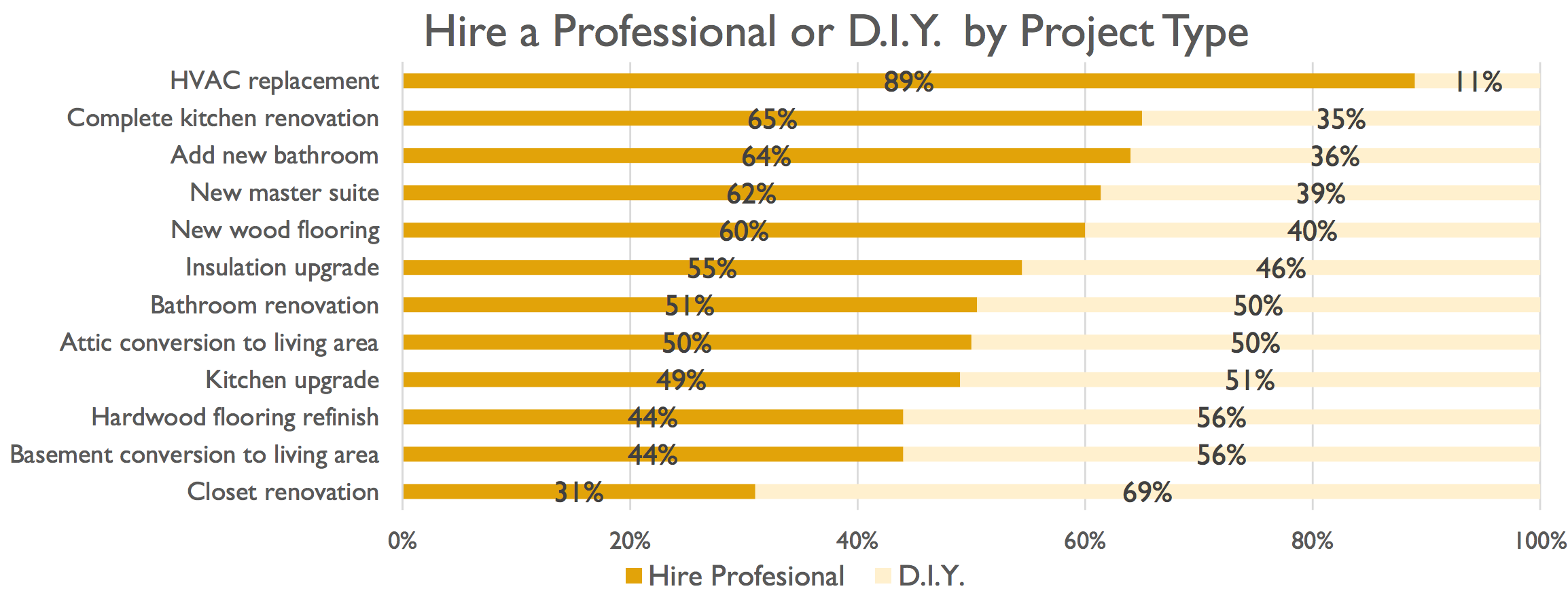 A survey showing how home improvement projects were completed.